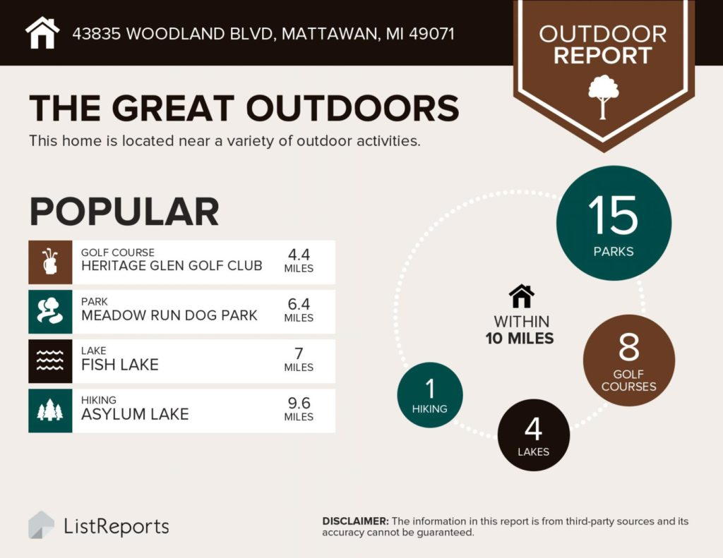 Infographic image showing that there are 15 parks, 8 golf courses, 4 lakes and 1 hiking area within 10 miles of 43835 Woodland Blvd, Mattawn, MI a great house for sale by the Veenstra Team of eXp Realty