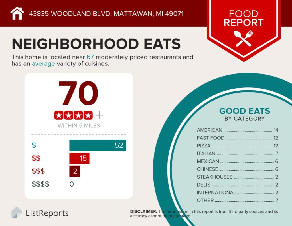 Infographic showing that there are 70 places to eat within 5 miles of the great home for sale at 43835 Woodland Blvd, Mattawan, MI, a great home for sale by the Veenstra Team of eXp Realty