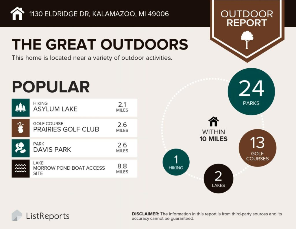 Infographic image showing there are 24 parks, 13 golf courses and 2 lakes within 10 miles of 1130 Eldridge Drive, Kalamazoo, MI 49006, a great house for sale by the Veenstra Team of eXp Realty.