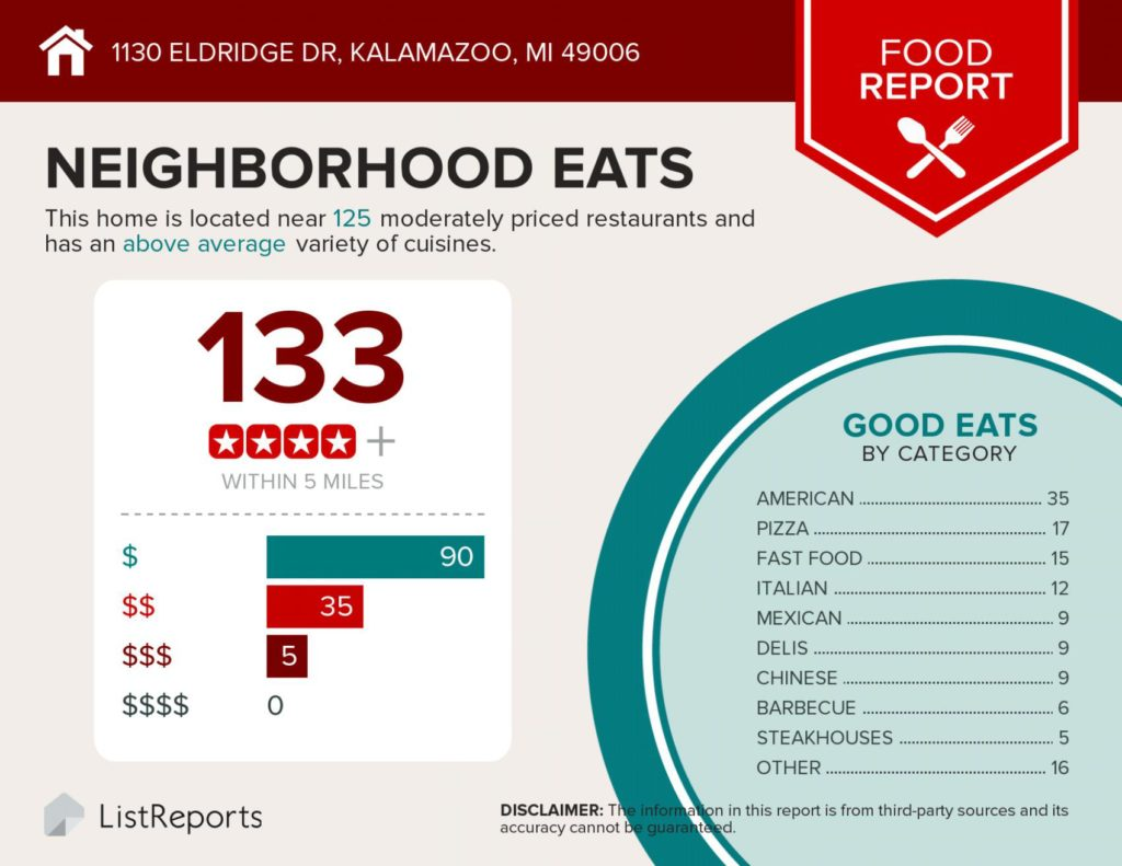 Infographic showing that there are 133 places to eat within 5 miles of 1130 Eldridge Drive, Kalamazoo, MI, a great home for sale by the Veenstra Team of eXp Realty.